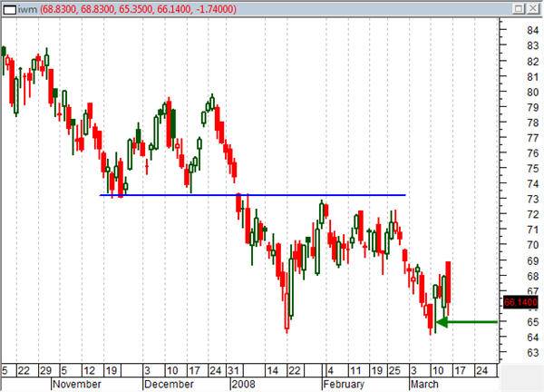 IWM Example - March