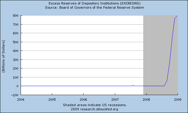 Excess Bank Reserves