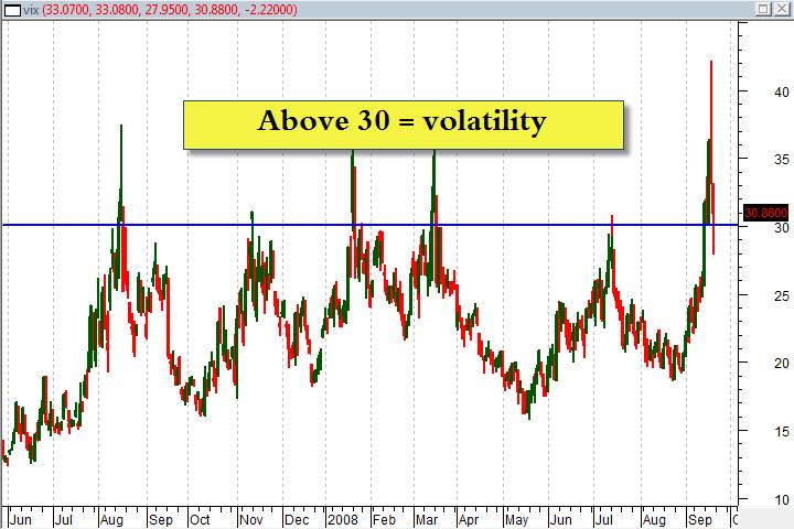 VIX Above 30