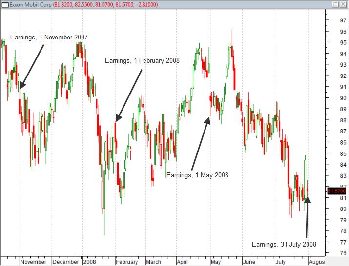 Chart of XOM Earnings