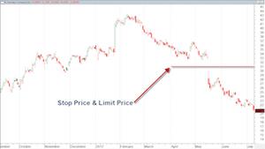 A Stop Limit Chart
