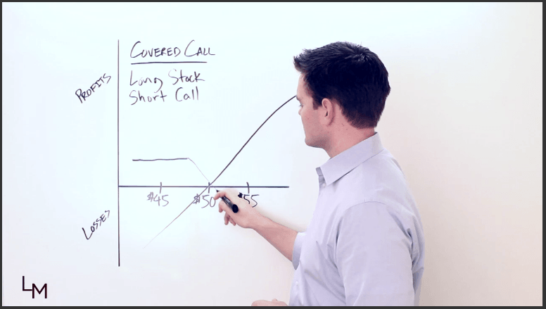 Covered Call Video Lesson