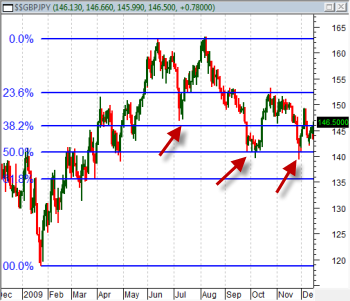Fibonacci Analysis on GBP/JPY - 2