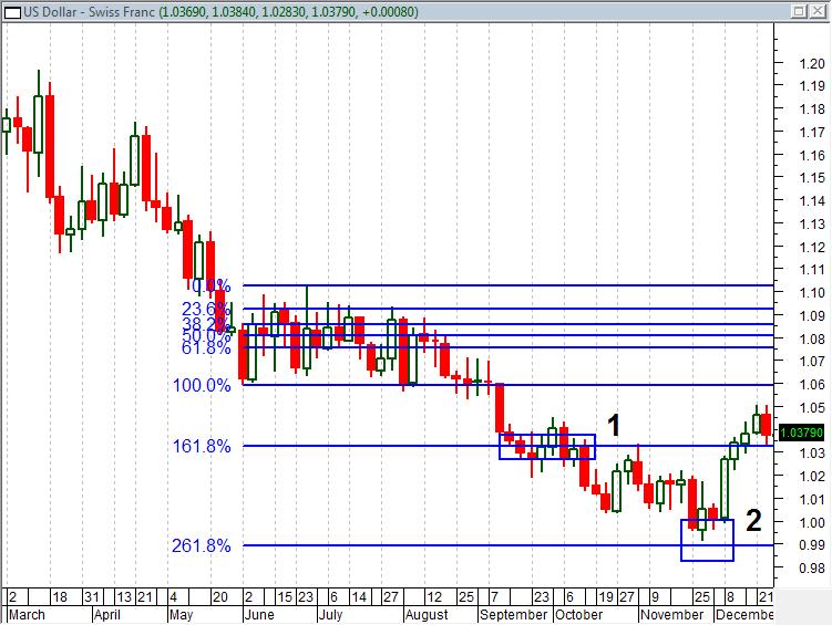 Fibonacci Analysis on USD/CHF